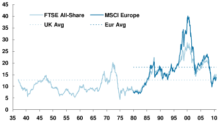 MSCI Europe Shiller PE per November 2010